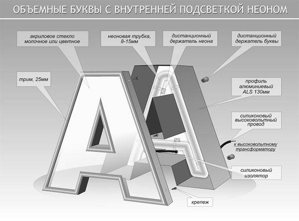 Технология изготовления объемных букв из алс